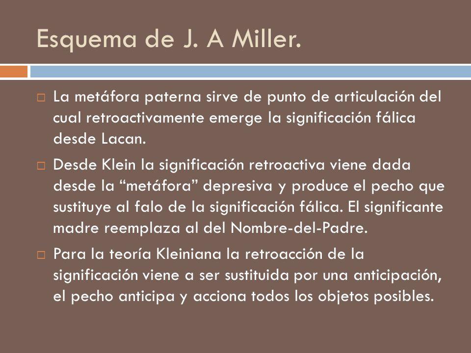 Esquema de J. A Miller. La metáfora paterna sirve de punto de articulación del cual retroactivamente emerge la significación fálica desde Lacan. Desde