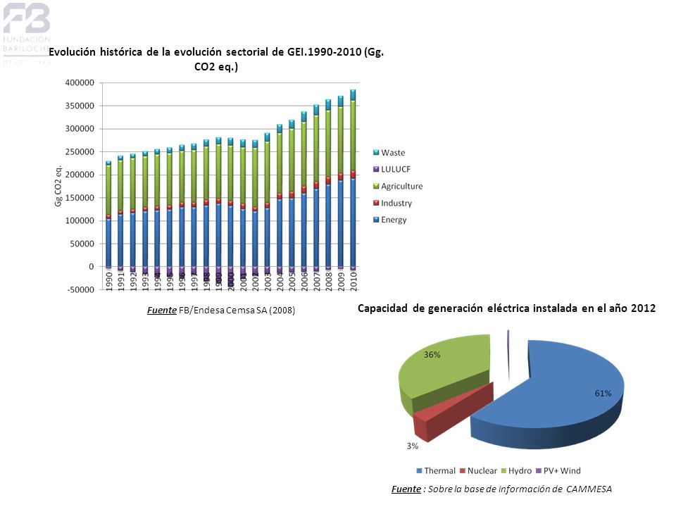 Capacidad de generación eléctrica instalada en el año 2012 Fuente : Sobre la base de información de CAMMESA Evolución histórica de la evolución sectorial de GEI.1990-2010 (Gg.