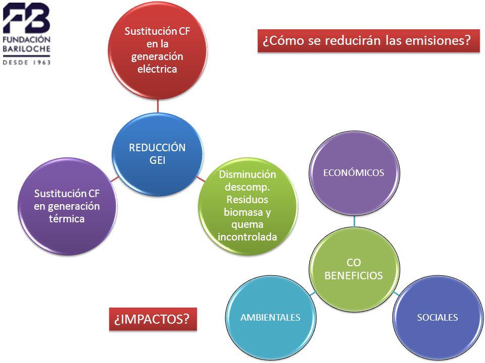 REDUCCIÓN GEI Sustitución CF en la generación eléctrica Disminución descomp.