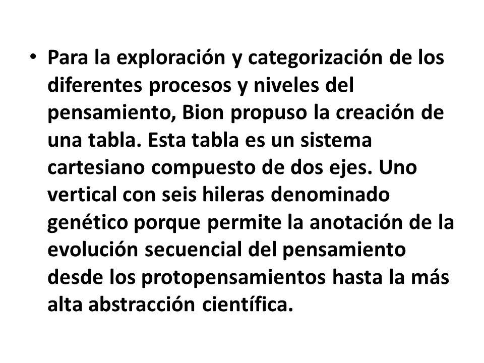 Para la exploración y categorización de los diferentes procesos y niveles del pensamiento, Bion propuso la creación de una tabla.