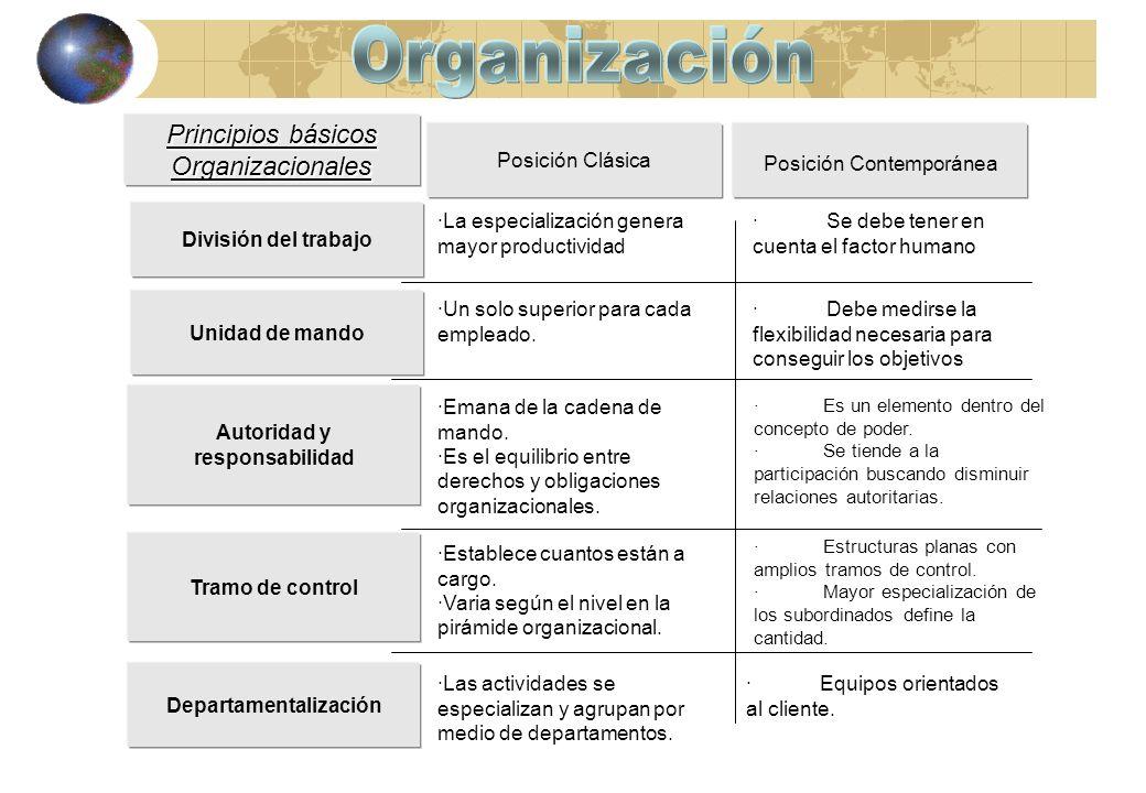 Principios básicos Organizacionales Posición Contemporánea División del trabajo · Se debe tener en cuenta el factor humano Unidad de mando · Debe medi