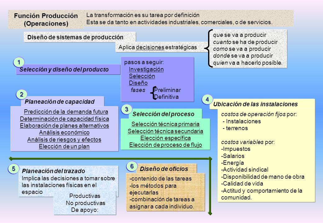 Función Producción (Operaciones) La transformación es su tarea por definición Esta se da tanto en actividades industriales, comerciales, o de servicios.
