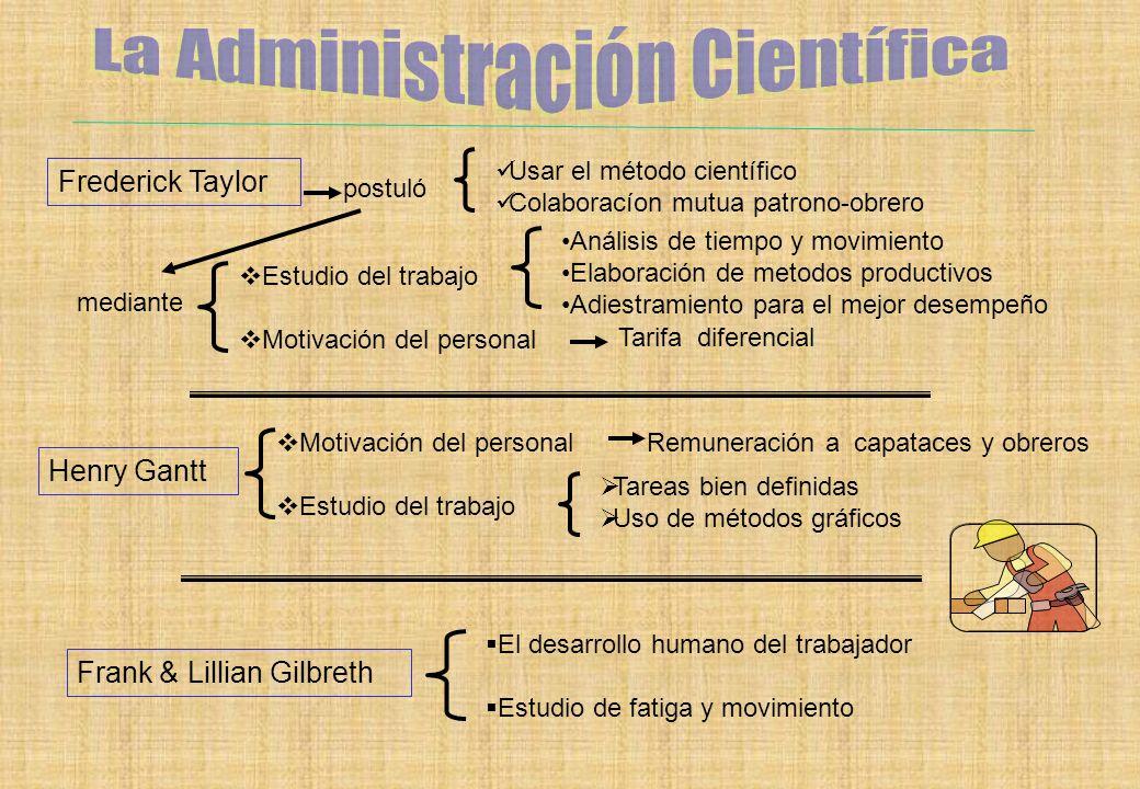 Frederick Taylor Henry Gantt Frank & Lillian Gilbreth postuló Usar el método científico Colaboracíon mutua patrono-obrero mediante Estudio del trabajo
