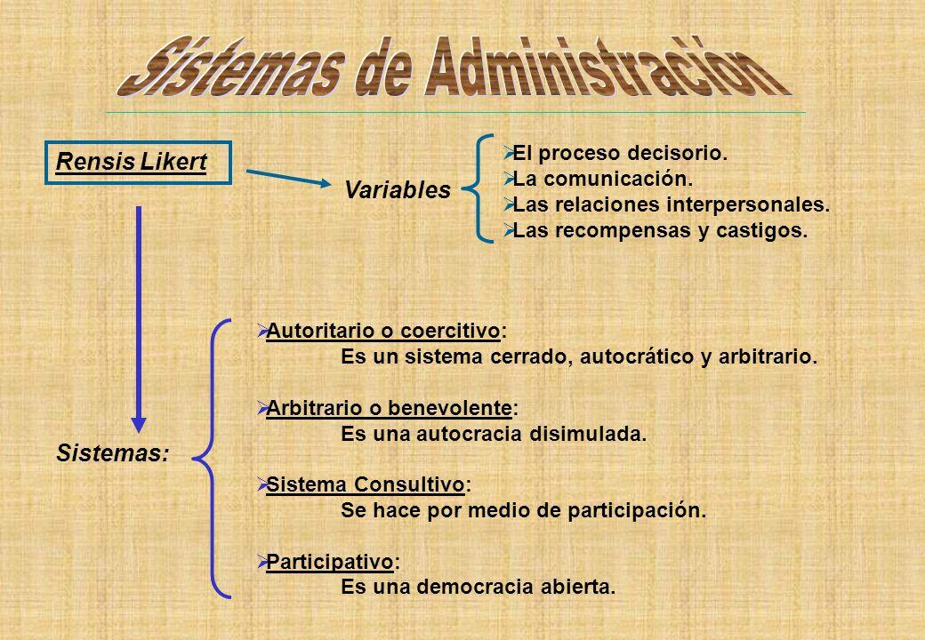 Rensis Likert Variables El proceso decisorio. La comunicación. Las relaciones interpersonales. Las recompensas y castigos. Sistemas: Autoritario o coe