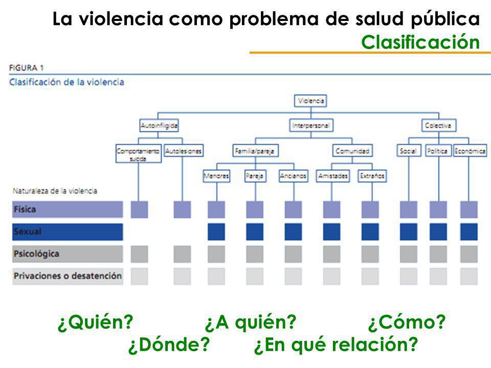 La violencia como problema de salud pública Clasificación ¿Quién.