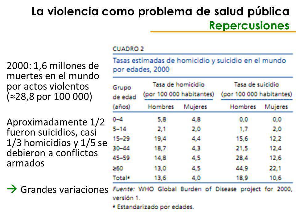 La violencia como problema de salud pública Repercusiones 2000: 1,6 millones de muertes en el mundo por actos violentos (28,8 por 100 000) Aproximadamente 1/2 fueron suicidios, casi 1/3 homicidios y 1/5 se debieron a conflictos armados Grandes variaciones
