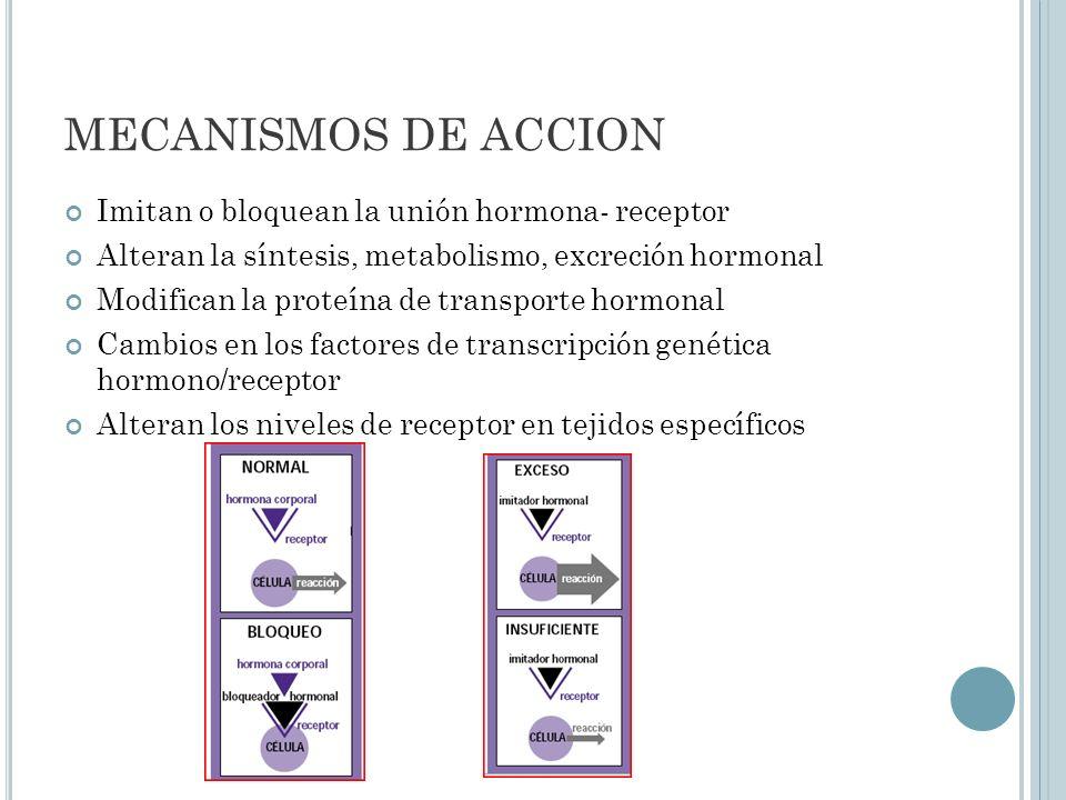 Respuestas no genómicas Coexistencia de efectos/co-morbilidad Acciones sobre células, organismos, progenie (1ª, 2ª generación) y subpoblaciones Rutas alternativas: a nivel de membrana Igualmente potentes Insensibles a la anti-hormona Alteraciones que varían con el tiempo