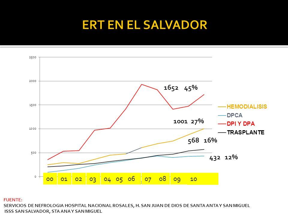 0001020304050607080910 1652 45% 568 16% 432 12% FUENTE: SERVICIOS DE NEFROLOGIA HOSPITAL NACIONAL ROSALES, H. SAN JUAN DE DIOS DE SANTA ANTA Y SAN MIG