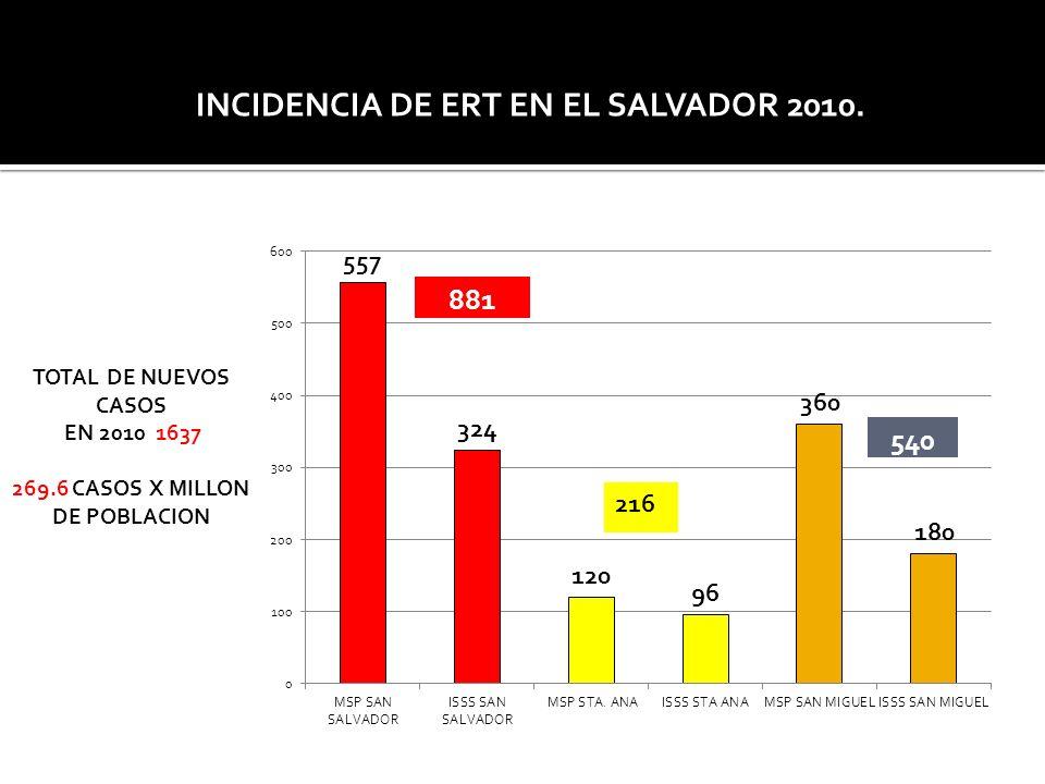 NUEVOS CASOS DE PACIENTES DIAGNOSTICADOS INCIDENCIA DE ERT EN EL SALVADOR 2010. TOTAL DE NUEVOS CASOS EN 2010 1637 269.6 CASOS X MILLON DE POBLACION