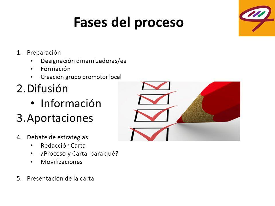 Fases del proceso 1.Preparación Designación dinamizadoras/es Formación Creación grupo promotor local 2.Difusión Información 3.Aportaciones 4.Debate de