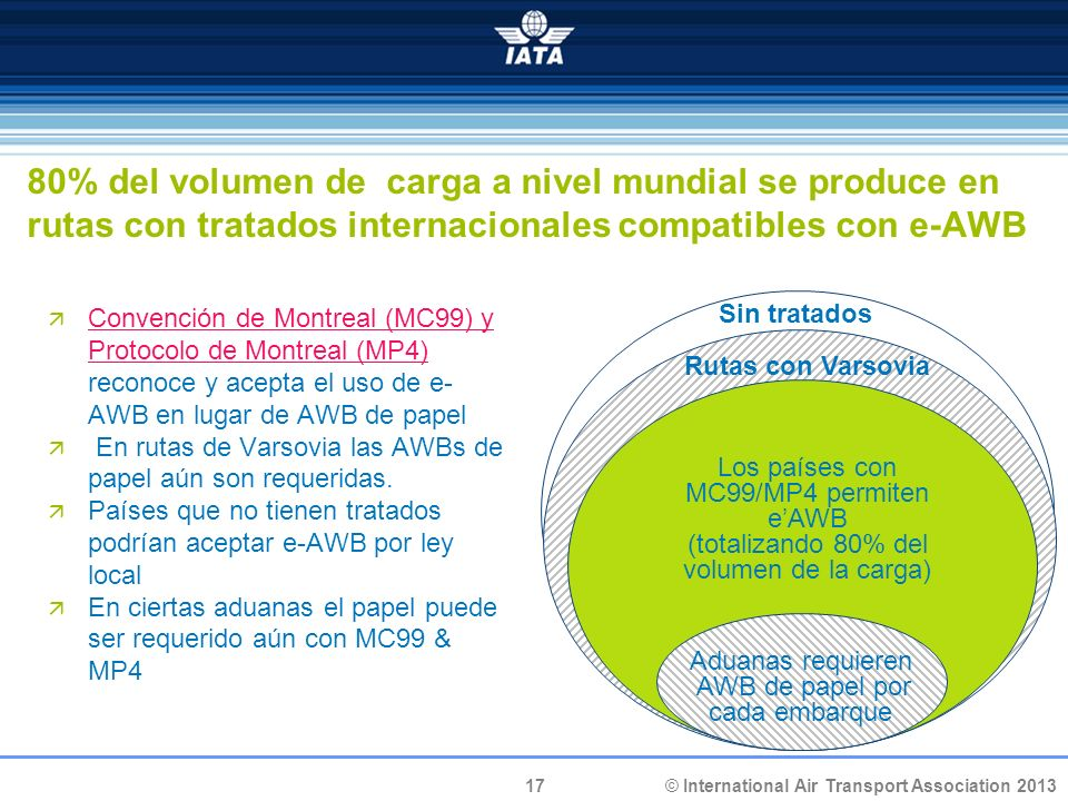17 © International Air Transport Association 2013 Sin tratados Rutas con Varsovia 80% del volumen de carga a nivel mundial se produce en rutas con tratados internacionales compatibles con e-AWB Convención de Montreal (MC99) y Protocolo de Montreal (MP4) reconoce y acepta el uso de e- AWB en lugar de AWB de papel Convención de Montreal (MC99) y Protocolo de Montreal (MP4) En rutas de Varsovia las AWBs de papel aún son requeridas.