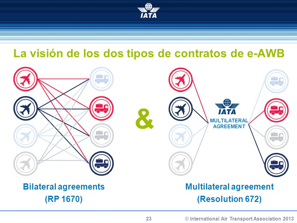 23 © International Air Transport Association 2013 La visión de los dos tipos de contratos de e-AWB Bilateral agreements (RP 1670) Multilateral agreement (Resolution 672) MULTILATERAL AGREEMENT &