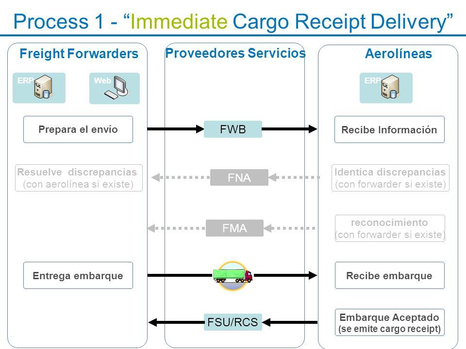 Process 1 - Immediate Cargo Receipt Delivery Freight Forwarders Recibe embarqueEntrega embarque Aerolíneas ERPWeb Proveedores Servicios Embarque Acept