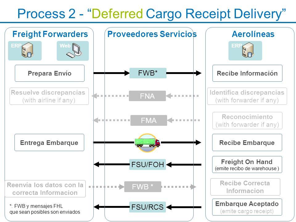 Process 2 - Deferred Cargo Receipt Delivery Freight Forwarders Recibe EmbarqueEntrega Embarque Aerolíneas ERPWeb Proveedores Servicios Embarque Acepta