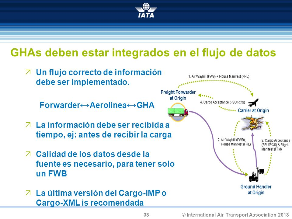 38 © International Air Transport Association 2013 GHAs deben estar integrados en el flujo de datos Un flujo correcto de información debe ser implementado.