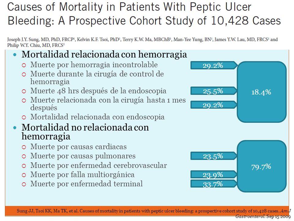 Mortalidad relacionada con hemorragia Muerte por hemorragia incontrolable Muerte durante la cirugía de control de hemorragia Muerte 48 hrs después de