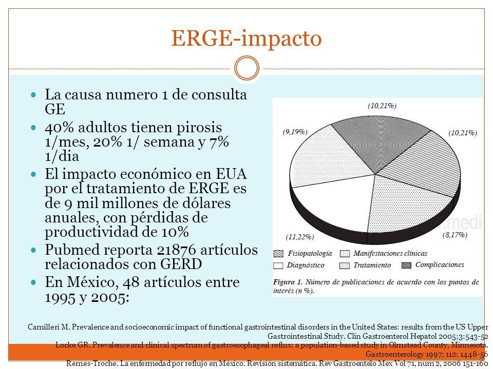 ERGE-impacto La causa numero 1 de consulta GE 40% adultos tienen pirosis 1/mes, 20% 1/ semana y 7% 1/dia El impacto económico en EUA por el tratamient