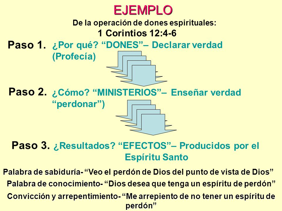 EJEMPLO Paso 1. Paso 2. Paso 3. ¿Por qué? DONES– Declarar verdad (Profecía) ¿Cómo? MINISTERIOS– Enseñar verdad perdonar) ¿Resultados? EFECTOS– Produci