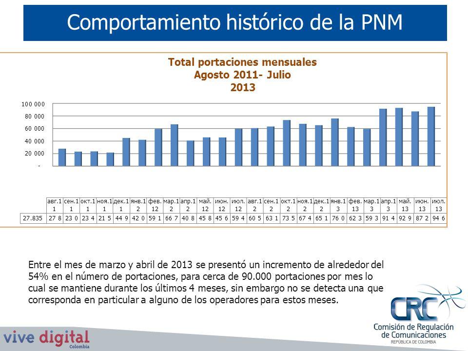 Comportamiento histórico de la PNM Entre el mes de marzo y abril de 2013 se presentó un incremento de alrededor del 54% en el número de portaciones, p