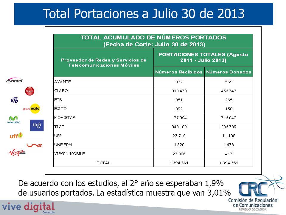 Total Portaciones a Julio 30 de 2013 De acuerdo con los estudios, al 2° año se esperaban 1,9% de usuarios portados. La estadística muestra que van 3,0