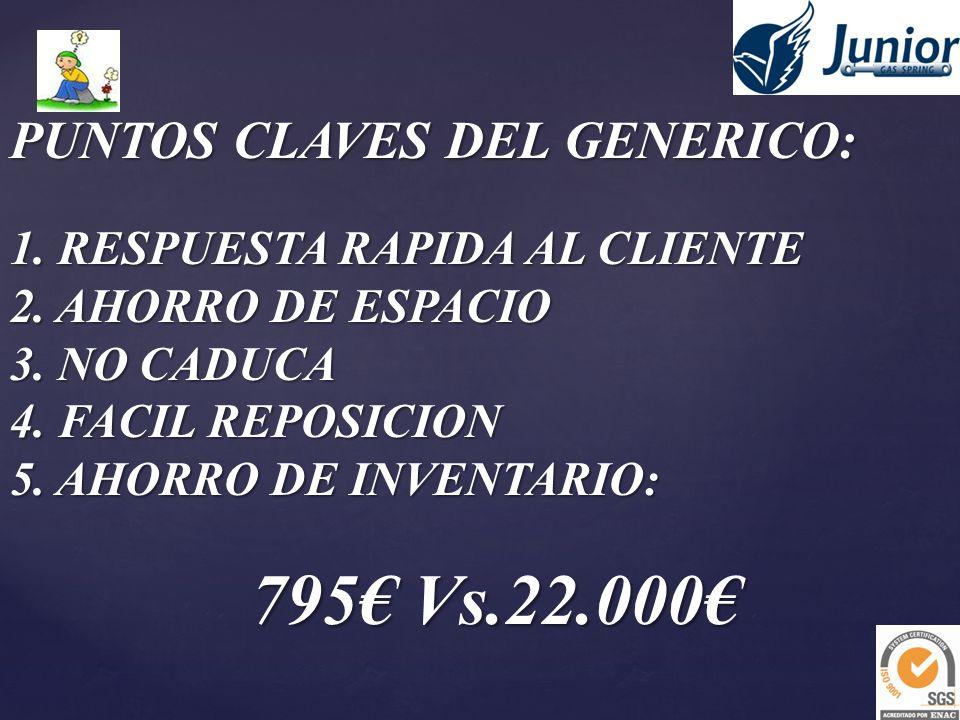 PUNTOS CLAVES DEL GENERICO: 1. RESPUESTA RAPIDA AL CLIENTE 2. AHORRO DE ESPACIO 3. NO CADUCA 4. FACIL REPOSICION 5. AHORRO DE INVENTARIO: 795 Vs.22.00