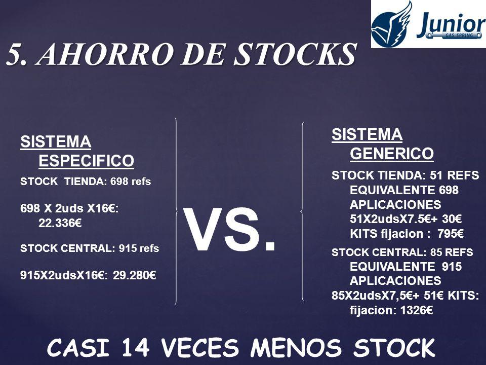 5. AHORRO DE STOCKS SISTEMA ESPECIFICO STOCK TIENDA: 698 refs 698 X 2uds X16: 22.336 STOCK CENTRAL: 915 refs 915X2udsX16: 29.280 VS. SISTEMA GENERICO