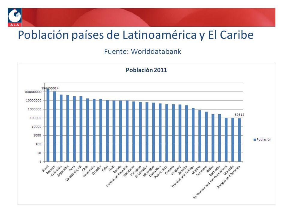 Población países de Latinoamérica y El Caribe Fuente: Worlddatabank