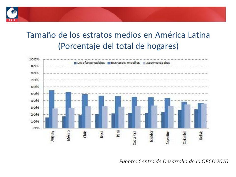 Fuente: Centro de Desarrollo de la OECD 2010 Tamaño de los estratos medios en América Latina (Porcentaje del total de hogares)
