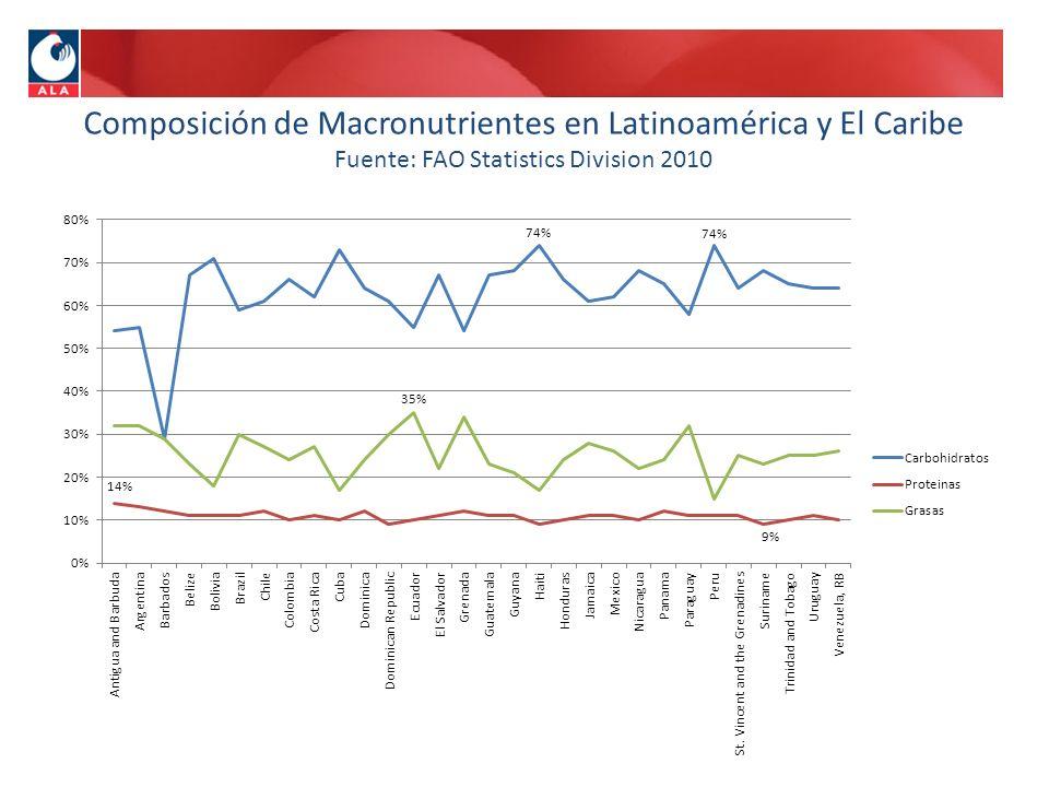 Composición de Macronutrientes en Latinoamérica y El Caribe Fuente: FAO Statistics Division 2010