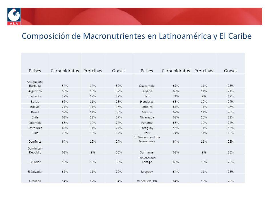 Composición de Macronutrientes en Latinoamérica y El Caribe PaísesCarbohidratosProteinasGrasasPaísesCarbohidratosProteinasGrasas Antigua and Barbuda54