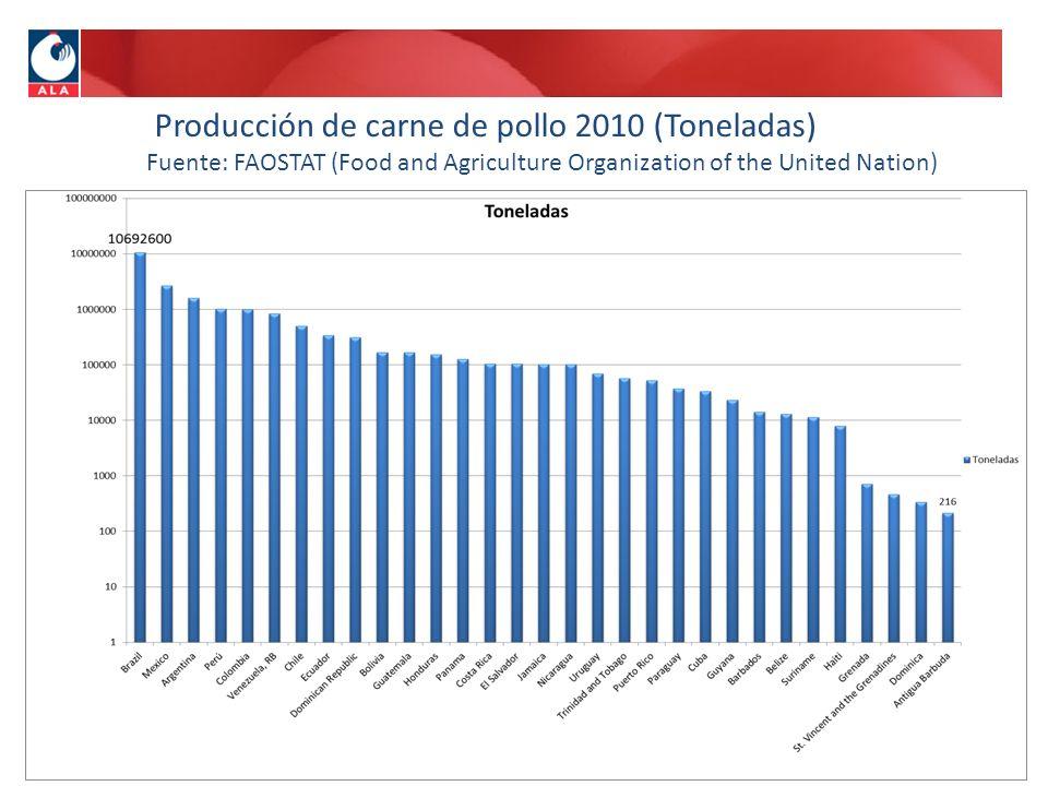 Producción de carne de pollo 2010 (Toneladas) Fuente: FAOSTAT (Food and Agriculture Organization of the United Nation)