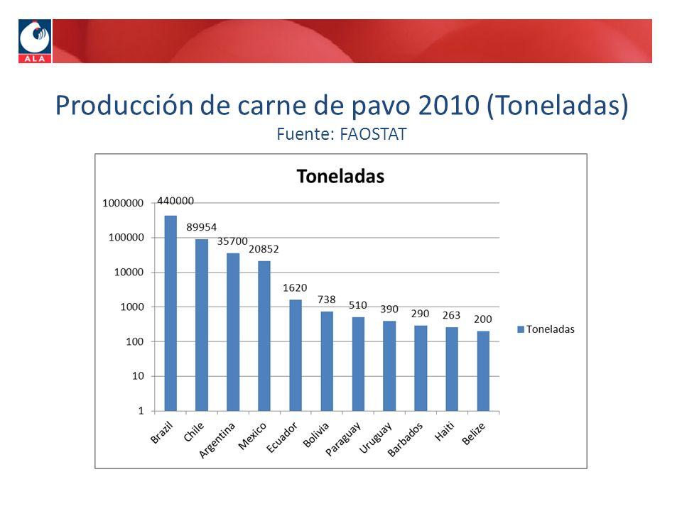 Producción de carne de pavo 2010 (Toneladas) Fuente: FAOSTAT