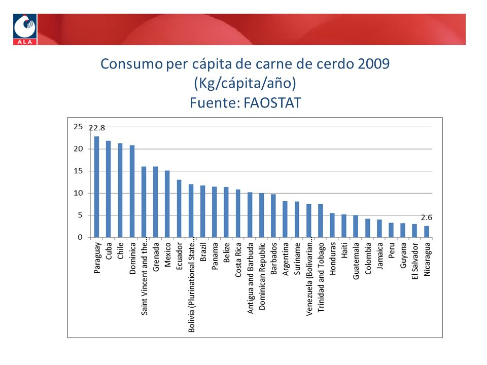Consumo per cápita de carne de cerdo 2009 (Kg/cápita/año) Fuente: FAOSTAT