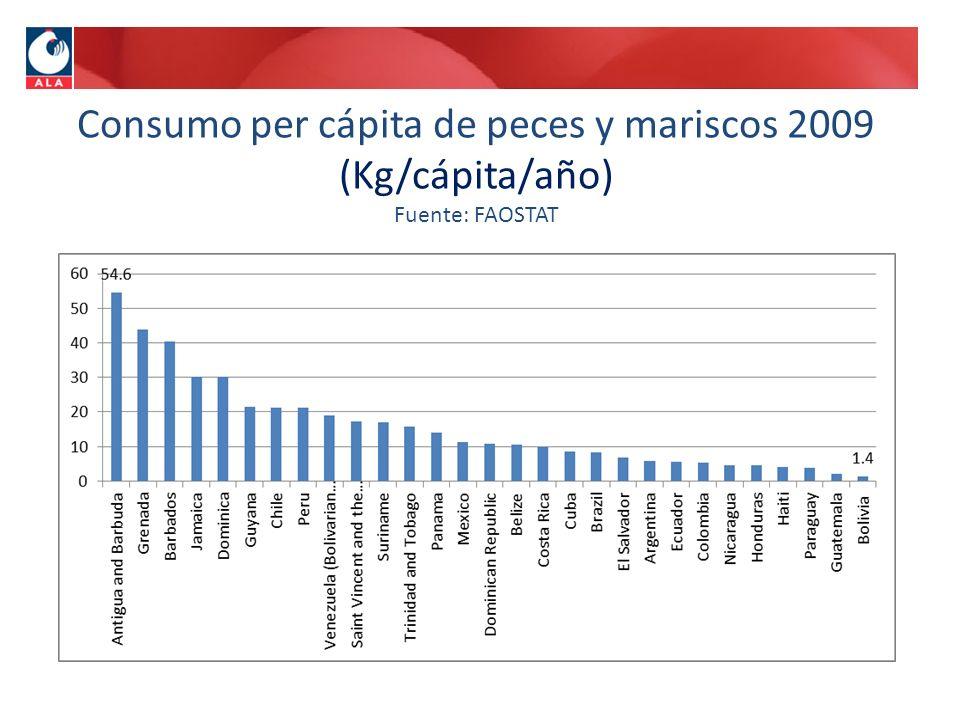 Consumo per cápita de peces y mariscos 2009 (Kg/cápita/año) Fuente: FAOSTAT