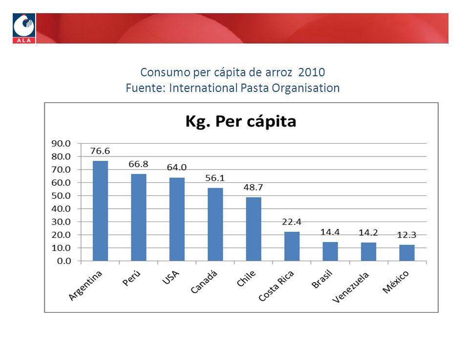 Consumo per cápita de arroz 2010 Fuente: International Pasta Organisation