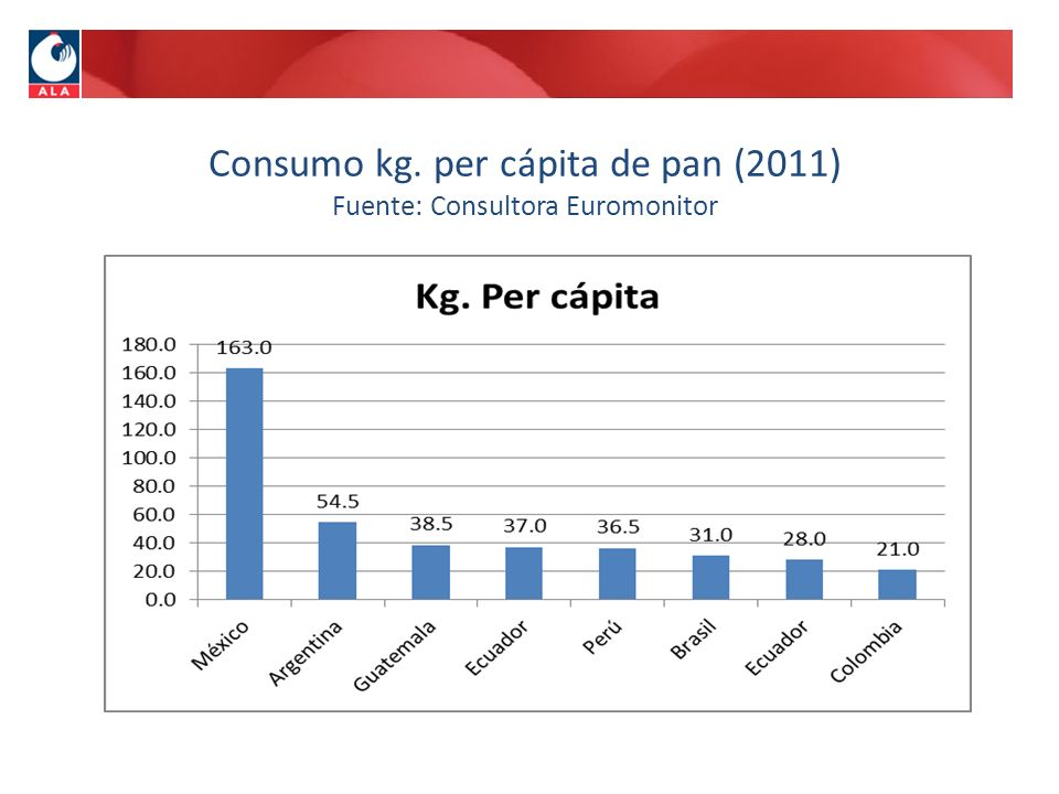 Consumo kg. per cápita de pan (2011) Fuente: Consultora Euromonitor
