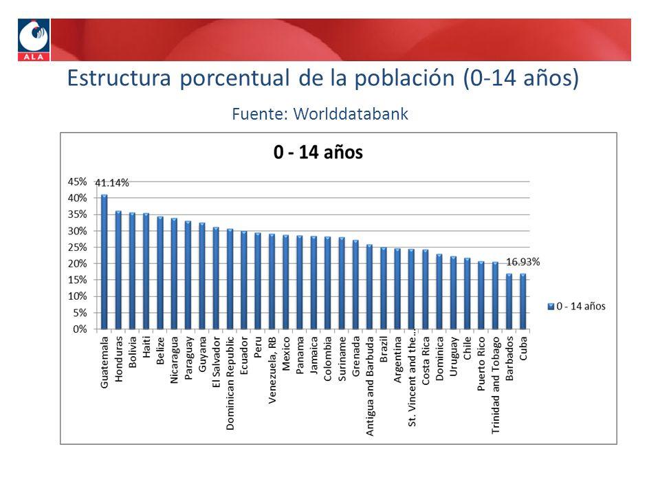 Estructura porcentual de la población (0-14 años) Fuente: Worlddatabank