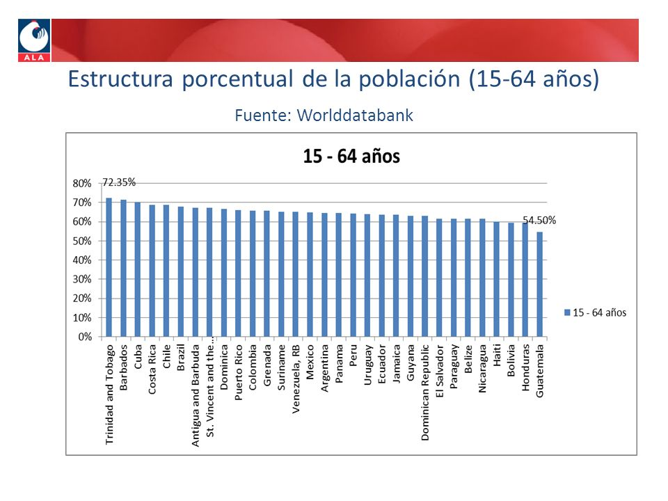 Estructura porcentual de la población (15-64 años) Fuente: Worlddatabank