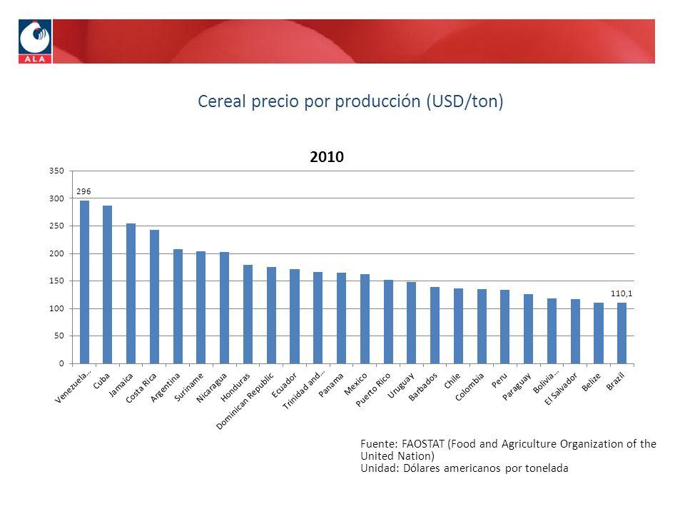 Cereal precio por producción (USD/ton) Fuente: FAOSTAT (Food and Agriculture Organization of the United Nation) Unidad: Dólares americanos por tonelad