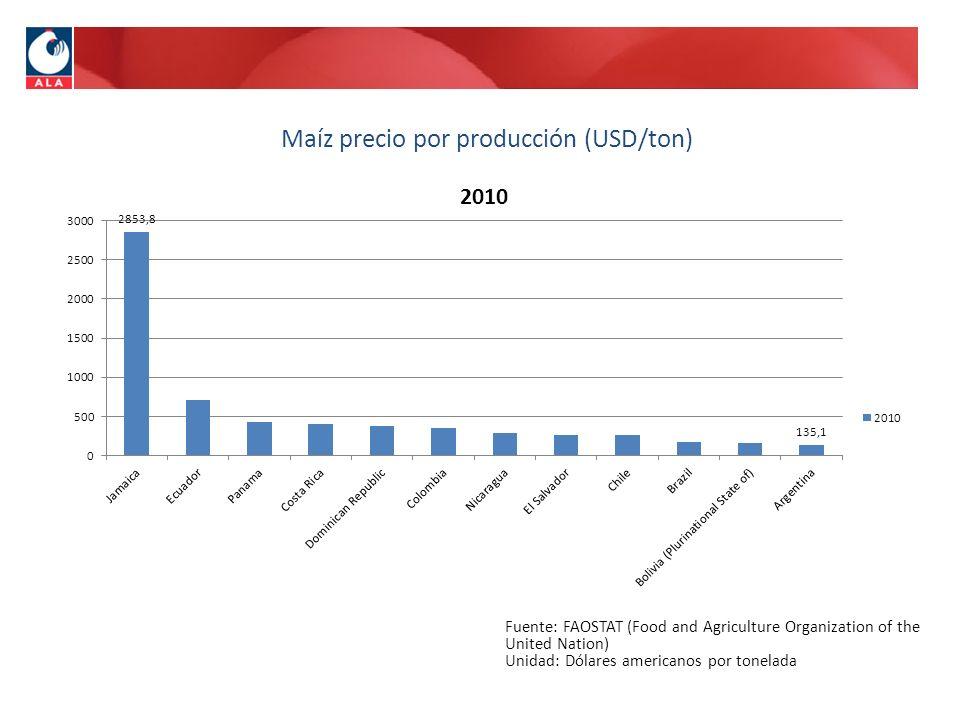 Maíz precio por producción (USD/ton) Fuente: FAOSTAT (Food and Agriculture Organization of the United Nation) Unidad: Dólares americanos por tonelada