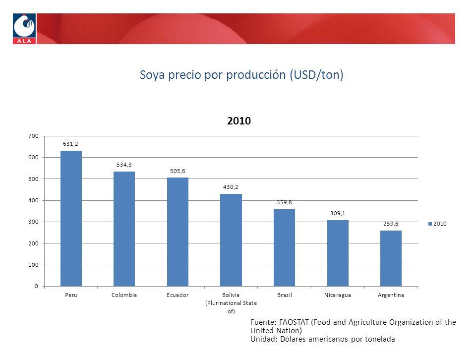 Fuente: FAOSTAT (Food and Agriculture Organization of the United Nation) Unidad: Dólares americanos por tonelada Soya precio por producción (USD/ton)