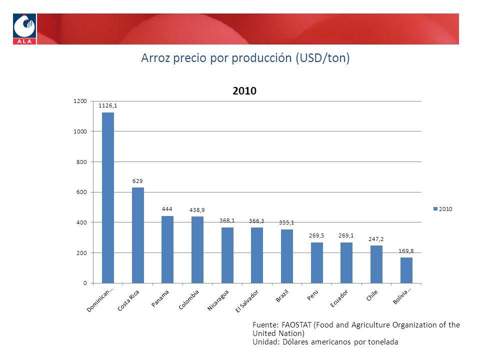 Fuente: FAOSTAT (Food and Agriculture Organization of the United Nation) Unidad: Dólares americanos por tonelada Arroz precio por producción (USD/ton)