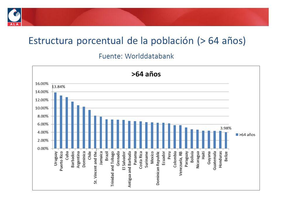 Estructura porcentual de la población (> 64 años) Fuente: Worlddatabank