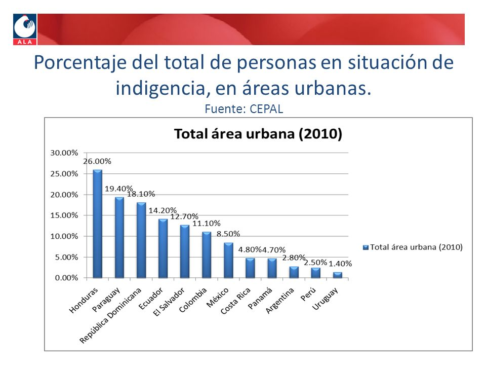 Porcentaje del total de personas en situación de indigencia, en áreas urbanas. Fuente: CEPAL
