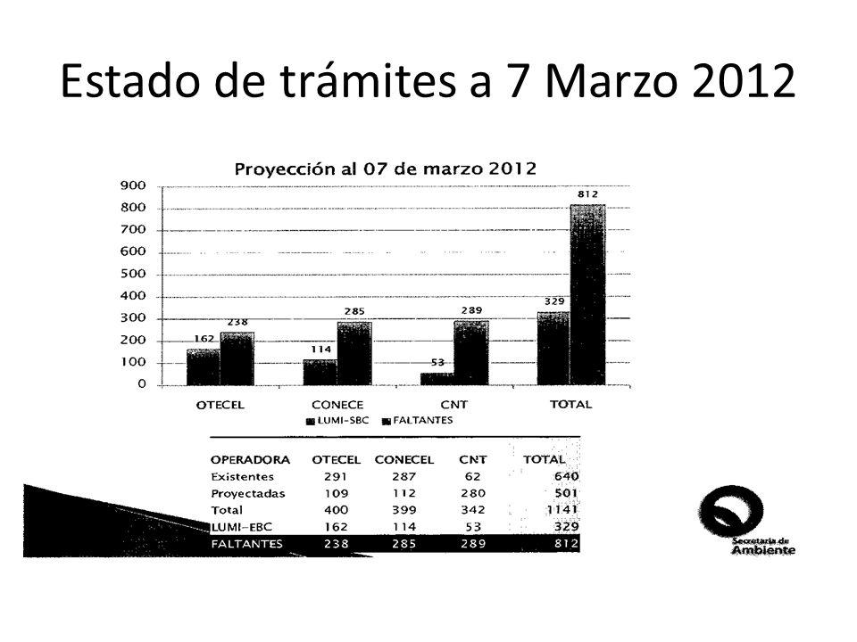 Estado de trámites a 7 Marzo 2012