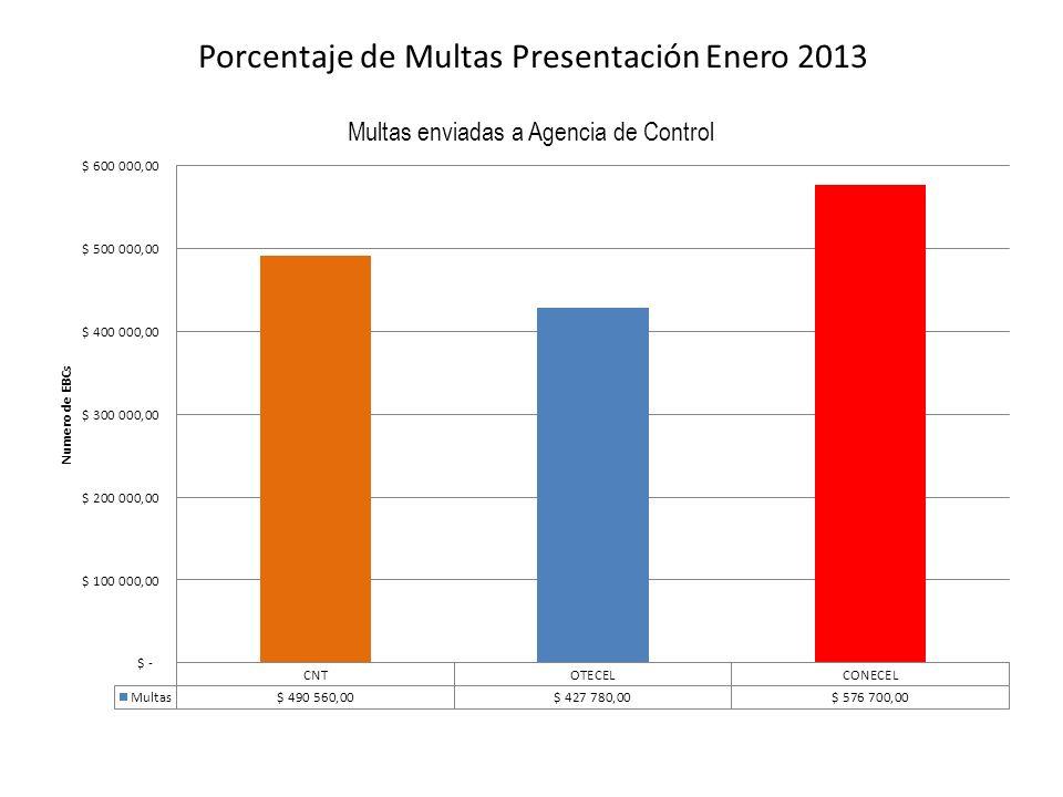 Porcentaje de Multas Presentación Enero 2013