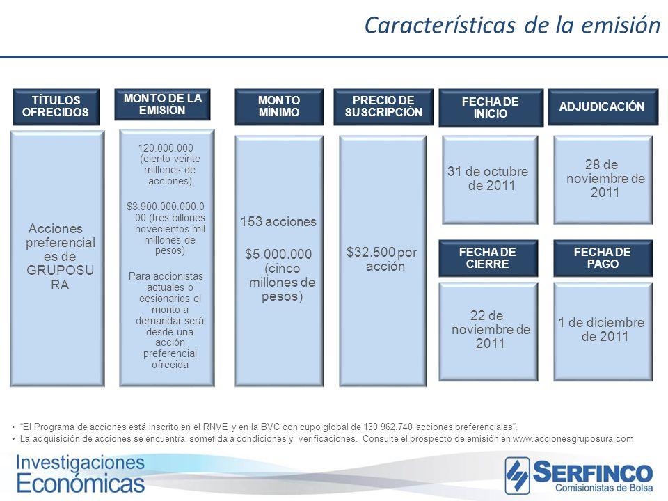 TÍTULOS OFRECIDOS MONTO MÍNIMO FECHA DE INICIO FECHA DE CIERRE Acciones preferencial es de GRUPOSU RA 153 acciones $5.000.000 (cinco millones de pesos