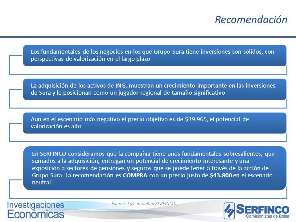 Recomendación Fuente: La compañía. SERFINCO.- Los fundamentales de los negocios en los que Grupo Sura tiene inversiones son sólidos, con perspectivas