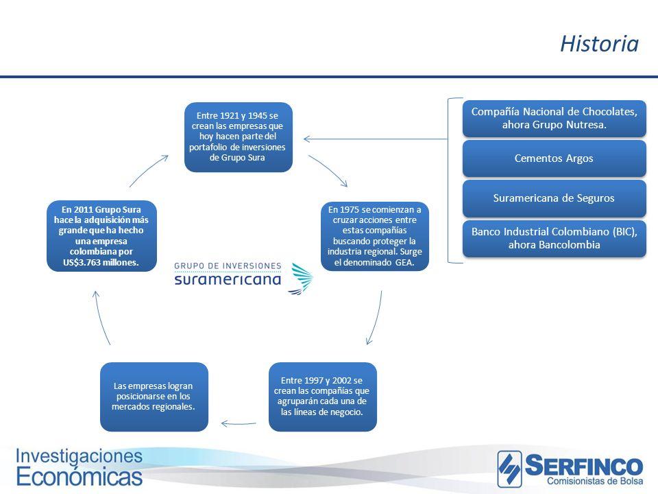 Historia Entre 1921 y 1945 se crean las empresas que hoy hacen parte del portafolio de inversiones de Grupo Sura En 1975 se comienzan a cruzar accione