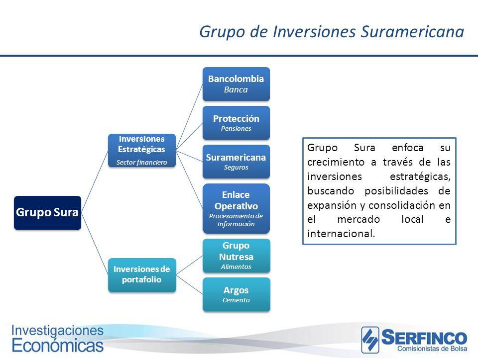 Grupo de Inversiones Suramericana Grupo Sura Inversiones Estratégicas Sector financiero Bancolombia Banca Protección Pensiones Suramericana Seguros En